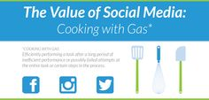 """In our newest FREE e-book """"The Value of Social Media: Cooking with Gas"""", Social Media Manager Meg McDevitt outlines social media best practices, as well as how to calculate the ROI of your social media efforts. Download your own copy today!   Propel Marketing E-Book"""