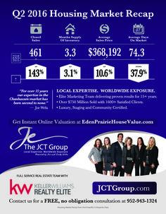 JCT Groups success in Eden Prairie.