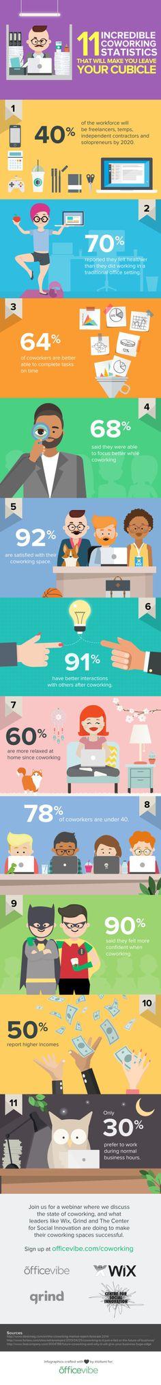 11 estadísticas increíbles sobre coworking