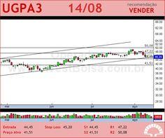 ULTRAPAR - UGPA3 - 14/08/2012 #UGPA3 #analises #bovespa