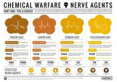 Compound Interest - Chemical Warfare & Nerve Agents – Part I: The G Series Chemistry Classroom, Chemistry Lessons, Teaching Chemistry, Science Chemistry, Forensic Science, Organic Chemistry, Science Education, Science And Technology, Physical Science