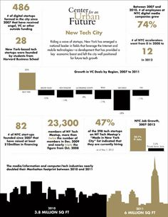 NYC as the fastest-growing tech hub in the US