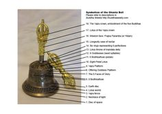 Wisdom and Compassion—Ghanta and Vajra: Why the Bell and Dorje are Inseparable Symbols of Indivisible Emptiness and Form