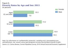 Poverty Rates by Age and Sex, 2015 Source: U. Social Class, Important Facts, The More You Know, Sociology, Definitions, Bar Chart, Gender, Knowledge, This Or That Questions
