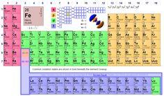 Tabla peridica de los elementos wikipedia la enciclopedia libre tabla peridica de mendeliev urtaz Image collections