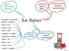 Printing Education Pictures How To Learn French Design Studios Referral: 7400508479 French Language Lessons, French Language Learning, French Lessons, Learning Spanish, French Verbs, French Grammar, Teaching French, Futuro Simple, Abstract