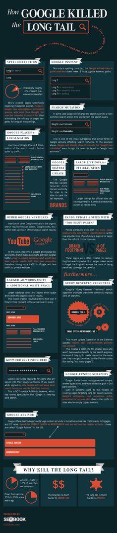 Référencement : Les effets de Google sur la Longue traîne #referencement #google #longtail