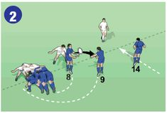 This back row move is called It is best from a scrum in the opposition's half at least from the right-hand touchline. It might not work near their line because most teams will put in another defender to cover the blindside. Rugby Drills, Rugby Training, Back Row, The Row, Vintage, Rugby Workout, Vintage Comics
