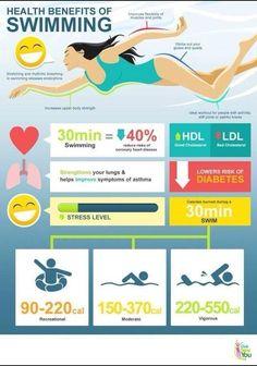 Beneficios de la natación: disminuye riesgo de padecer diabetes y enfermedad coronaria, disminuye niveles de colesterol.