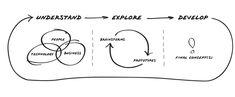 http://www.managementexchange.com/sites/default/files/media/posts/wysiwyg/3-IDEO_Design_Process_BW_600_trimmed.png