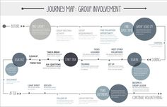 Journey Map: Group Involvement - Fall 2012 GD410 Imaging III NCSU College of Design