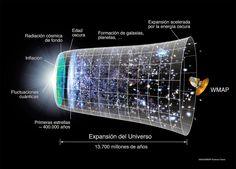 MERIDIANOS: Cronología del universo [video infografía]