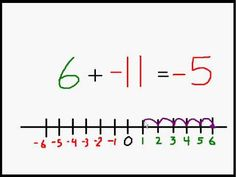 Math Made Easy: Adding Positive & Negative Numbers