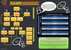 SAMR Flowchart from ICT Evangelist