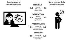 Quienes se enteran de la situación del país son 9,6% más preocupados y 5% más deprimidos (@DNP_Colombia)