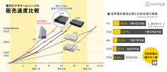 「PS4」3000万台突破…だが「94%は海外売り上げ」 | ZUNNY