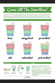 Jumping on the Smoothie Bandwagon folks...Smoothie formulas for different needs