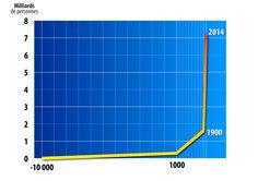 Nous sommes 7.2 milliards d'habitants au monde en 2015