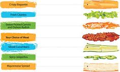 Image result for banh mi sub