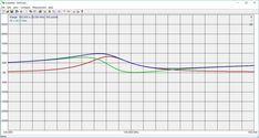 EFHWA VHF – IZ0HCC Ham Radio Antenna, Line Chart