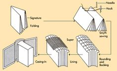 Google Image Result for http://cosmoddd.com/149/149_L09_id/bookbinding/000bookbinding.png