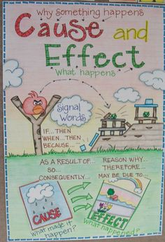 I loved this anchor chart teaching cause and effect. I think the angry bird theme is a great idea to use because many students are able to relate and understand the idea of cause and effect. Teaching Language Arts, Teaching Writing, Essay Writing, Math Writing, Teaching Posters, Writing Process, Teaching Ideas, Reading Lessons, Reading Skills