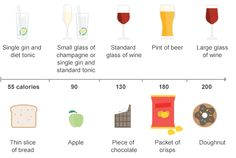 Alcohol calorie content graphic..be mindful of your calories and drink water in between beverage of your choice