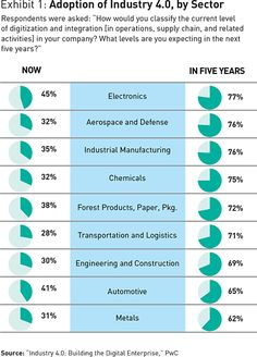 A Strategist's Guide to Industry Engineering Technology, Business Technology, Digital Technology, 4 Industrial Revolutions, Machine Learning Artificial Intelligence, Process Chart, Fourth Industrial Revolution, Data Science, Computer Science