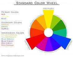 Standard Color Wheel