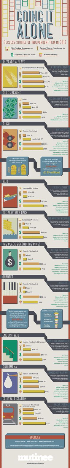 This month, instead of a detailed article, we're going to show you an awesome infographic instead. Going It Alone, made by our fine selves, looks at the rise of independent film and filmmaking over the last 12 months and looks into the box office takings and compares awards and ratings. - See more at: http://www.mutinee.com/blog/going-it-alone-infographic-885#sthash.ctig7cql.dpuf