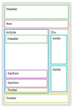 web development | HTML5 | UI | page structure | example | infographic | link | ram2013