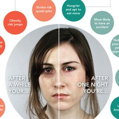 A Look at What Sleep Deprivation Does to Your Body #infographic