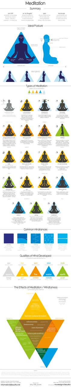 What is meditation and mindfulness? How do you do it? What are the different types? And what does science say about the effects on the body and brain?