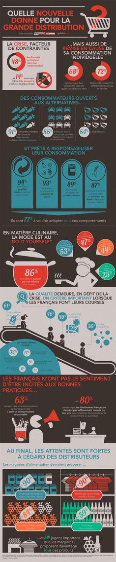 """Comment continuer à vendre quand 68% des français disent qu'ils consomment... trop ? Que 48% disent consommer """"sous contrainte""""? OpinionWay et L'Express ont sondé, pour Intermarché, les attentes et les résolutions des clients."""