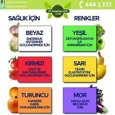 Yediğiniz sebze ve meyveleri renklerine göre değerlendirebileceğinizi biliyor muydunuz? Kendini İyi Hisset www.vitaminler.com
