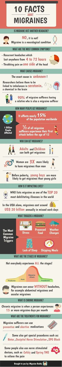 June is National Migraine Awareness Month...this infographic tells a quick story of migraine headaches. Share it with someone who needs to understand what you are going through or wants to see the statistics on this often debilitating chronic pain condition. #migraineawareness