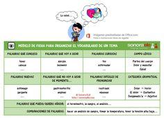 A1/C2 - ¿Cómo estudiáis el vocabulario? Aquí tenéis un modelo de ficha para organizar y ampliar el vocabulario de un tema. [De El Blog de Sonora ELE.]