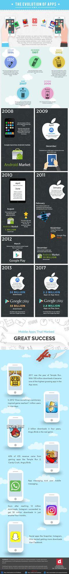 Evolution and importance of mobile applications and mobile phones keep everything organized in our daily lives. Let's take a look at the infographic on Evolution of Mobile Apps.