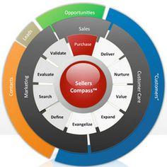 SellersCompass! Customer Experience  Journey!