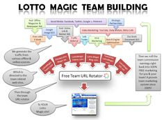 Lotto Magic Online FREE Team Building and URL Rotator Diagram!