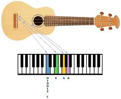 How to Tune the Ukelele - TheUke.com