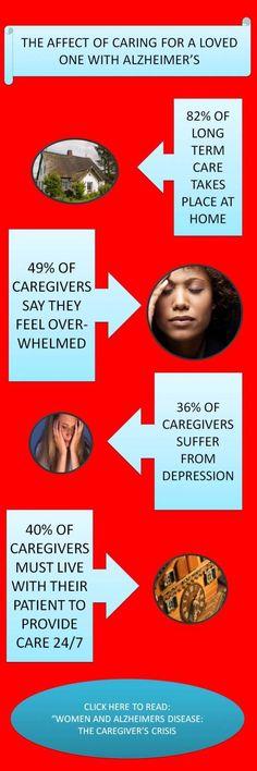 Women & Alzheimers