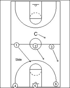 There are 5 basketball positions