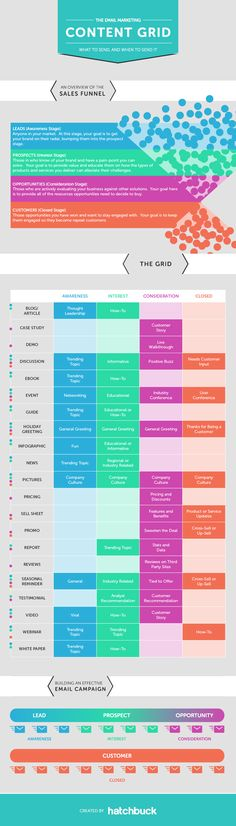 Email Marketing Content Grid Infographic - a go-to guide for what to send when.