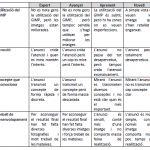 Coevaluación entre alumnos con rúbricas usando formularios de Google