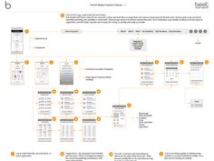 Ux Design User Flow