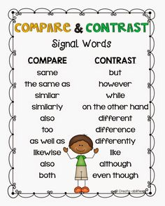 Compare and Contrast by Create-abilities Reading Strategies, Reading Skills, Writing Skills, Teaching Reading, Reading Comprehension, Writing Workshop, Learning, Writing Process, Teaching Spanish