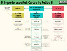El Imperio español: Carlos I y Felipe II International Relations, Modern History, The Past, School, Studying, Maps, Reign Bash, World History, Early Modern Period