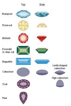 Novo Post: Tipos de Lapidação, talhes de gemas no Blog Leticia Bidigaray Semi Jóias