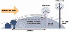 Always be sure to install your wind turbine at least higher than the nearest obstructions. Renewable Energy, Solar Energy, Solar Power, Survival Prepping, Emergency Planning, Sustainable Energy, Wind Power, Alternative Energy, Wind Turbine